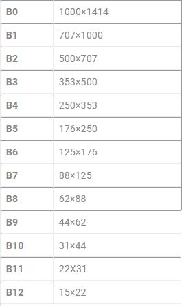 Kích thước khổ giấy từ B0 đến B12