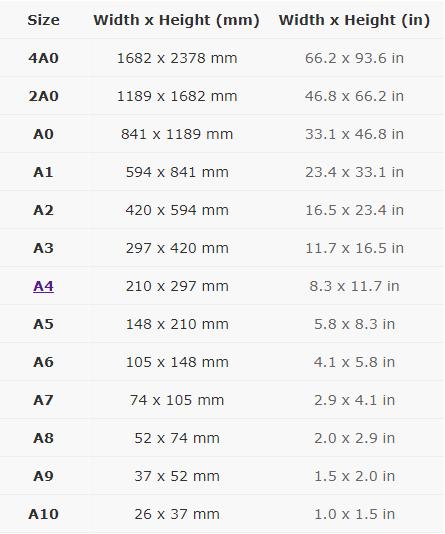 Đặc điểm, kích thước giấy A0 – A1 – A2 – A3…-B5